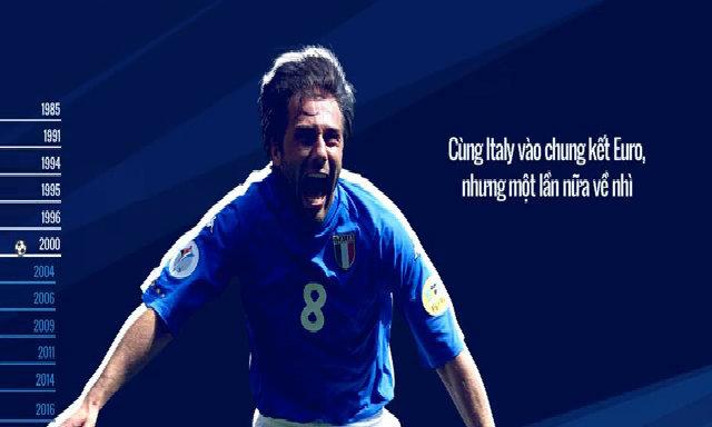 Chặng đường sự nghiệp của Conte